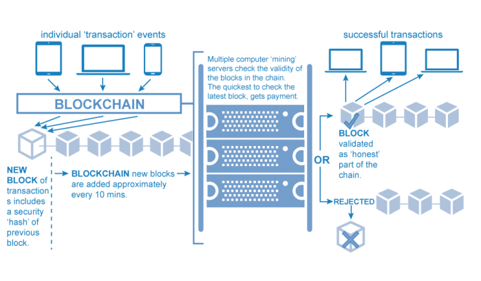 blockchain-overview-1