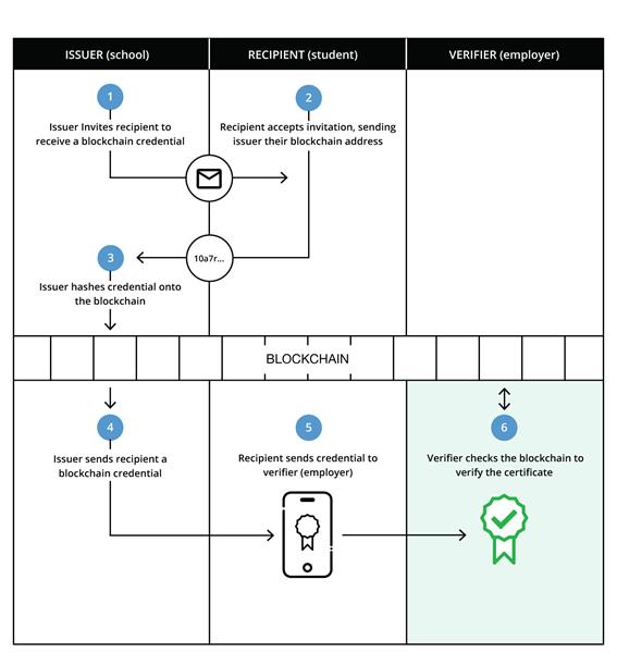 diplomas-blockchain